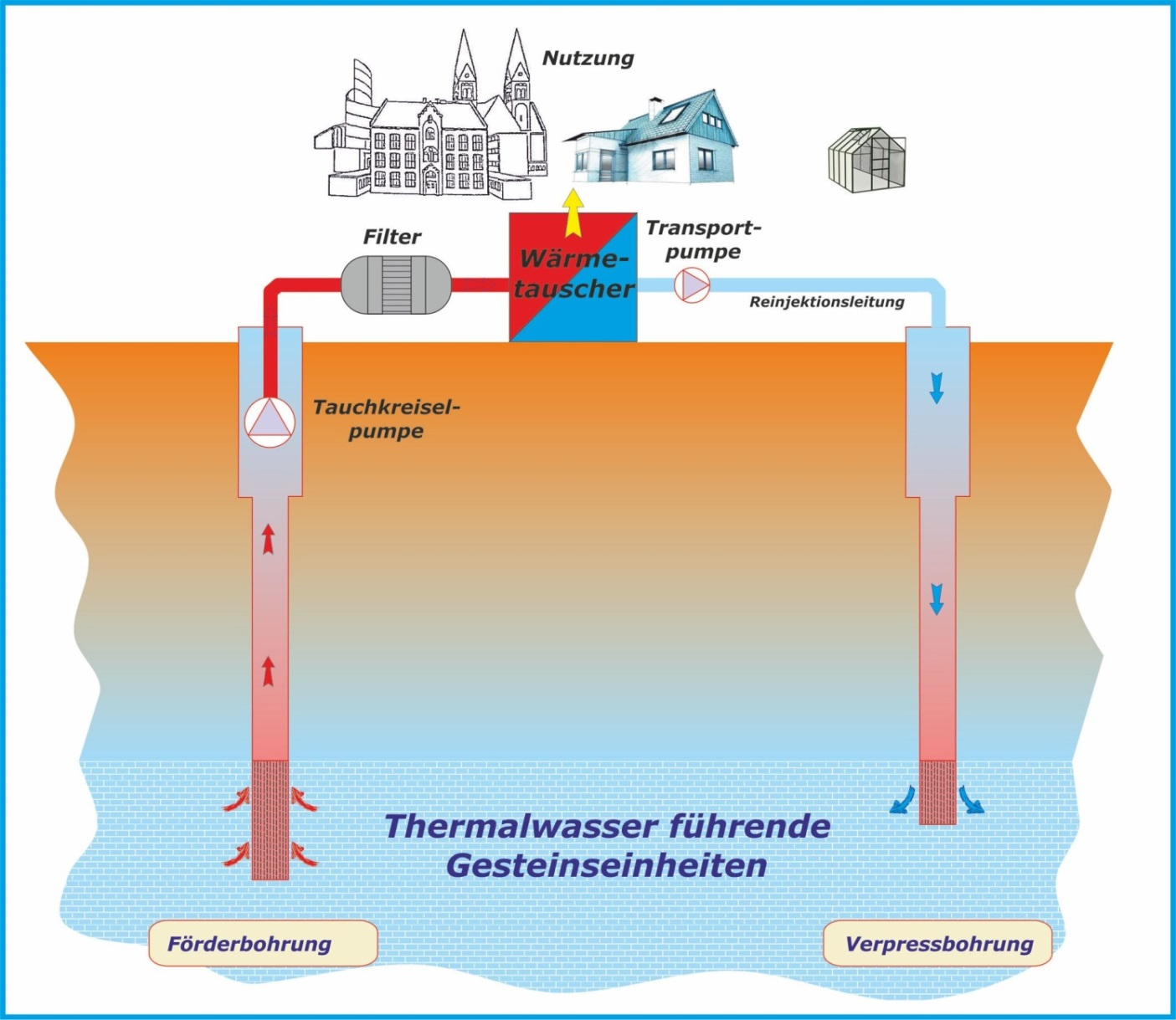 Project gars am inn fg geothermie gmbh geothermal energy heat generation pooptronica